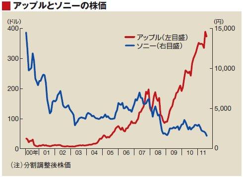 時価 総額 ソニー 【企業】ソニー、時価総額10兆円回復 2000年9月以来